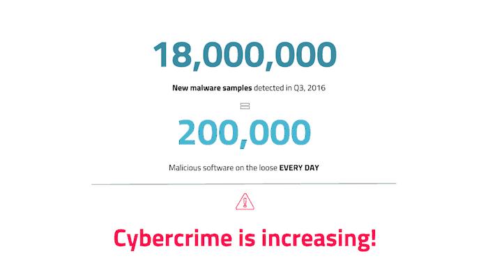 Cybercrime statistic
