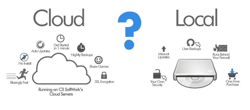 Cloud Storage Vs External Hard Drive Best Cloud Storage